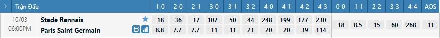 Tỷ lệ kèo tỷ số Rennes vs PSG