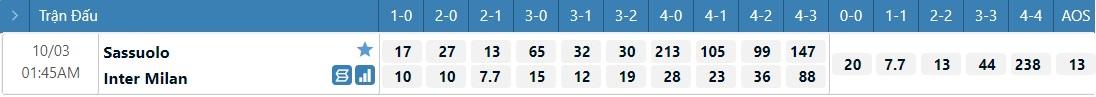 Tỷ lệ kèo tỷ số Sassuolo vs Inter