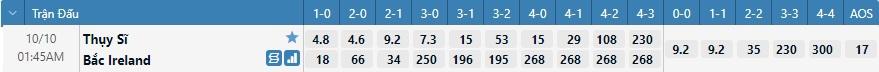 Tỷ lệ kèo tỷ số Thụy Sĩ vs Bắc Ireland