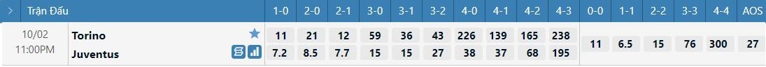 Tỷ lệ kèo tỷ số Torino vs Juventus