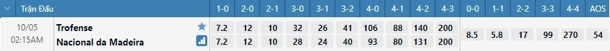 Tỷ lệ kèo tỷ số Trofense vs Nacional