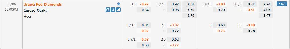 Tỷ lệ kèo Urawa vs Cerezo Osaka