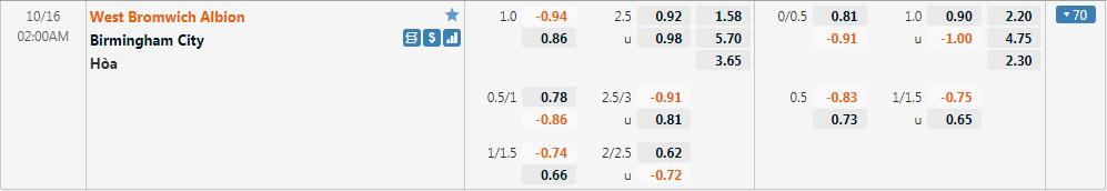 Tỷ lệ kèo West Brom vs Birmingham